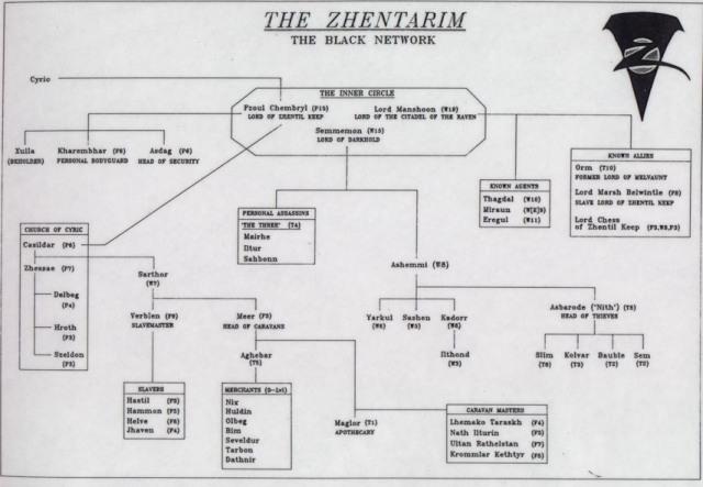 zhentarim_organization_old